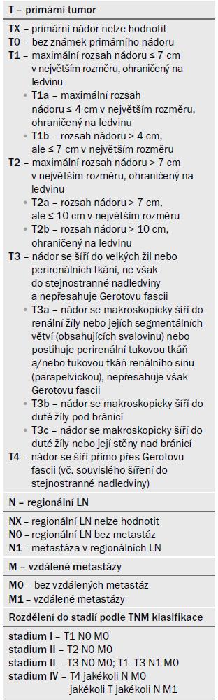 Klasifikační systém TNM z roku 2009 dle [1] a dodatek z roku 2012 dle [14].