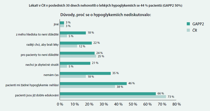 Velká část lékařů se svými pacienty o hypoglykemiích nehovoří
