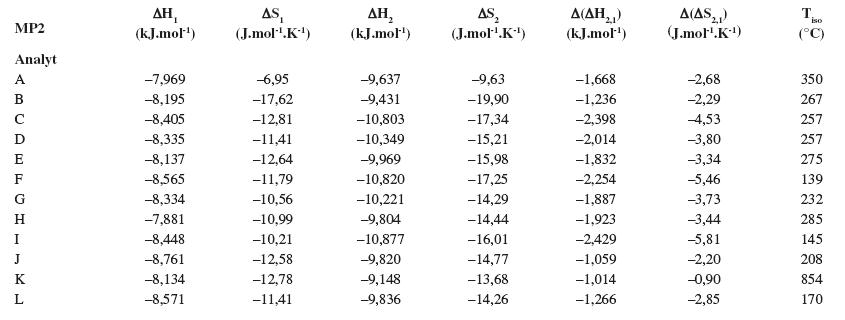 Termodynamické parametere vypočítané z van't Hoffových závislostí (ln k<sub>i</sub> vs 1/T) pre prvý a druhý eluovaný enantiomér. Chirálna kolóna MTAG, mobilná fáza MP2, ďalšie podmienky separácie sa uvádzajú v experimentálnej časti.