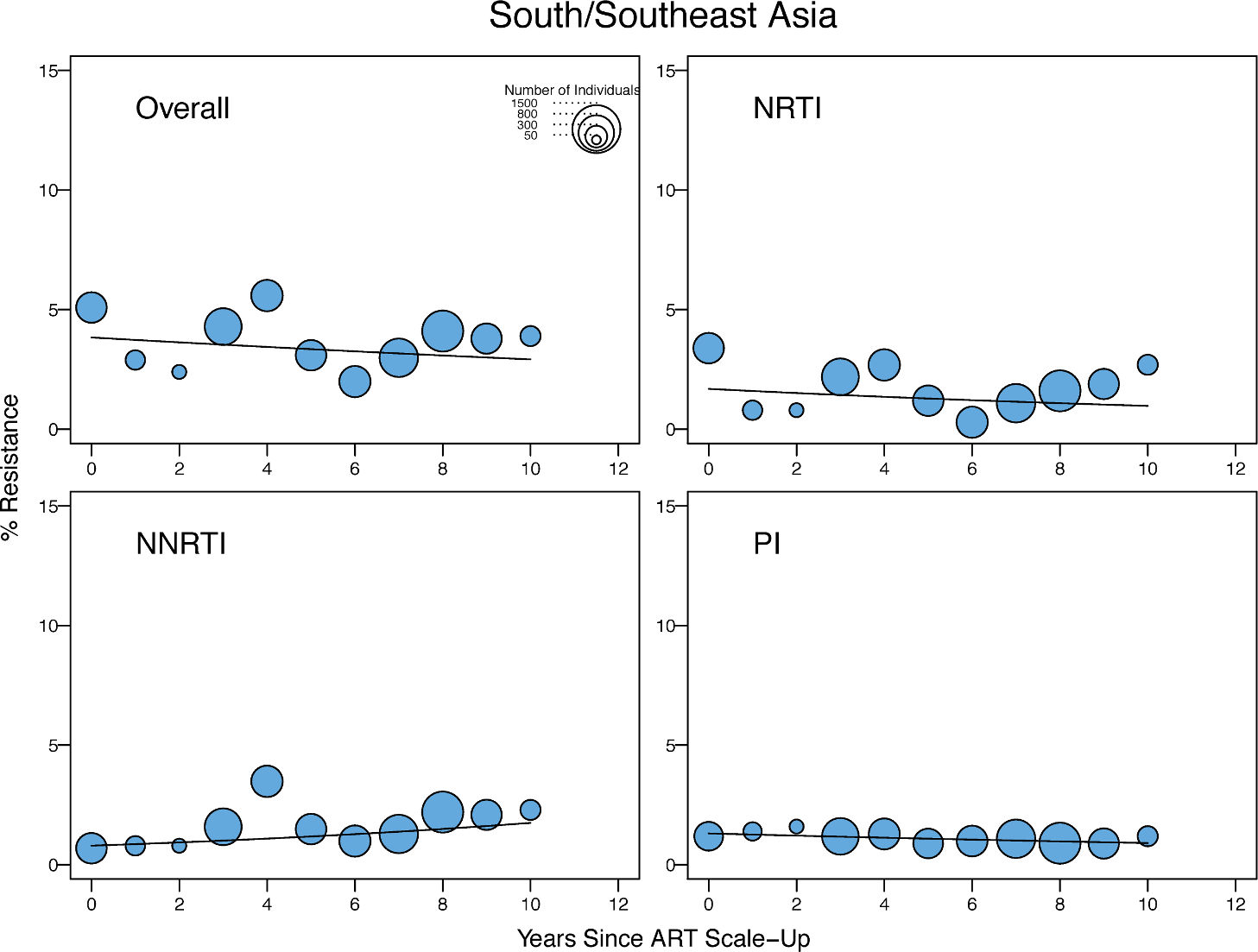 Temporal trends in the yearly proportion of individuals having one or more surveillance drug-resistance mutations in low- and middle-income countries of south and southeast Asia.