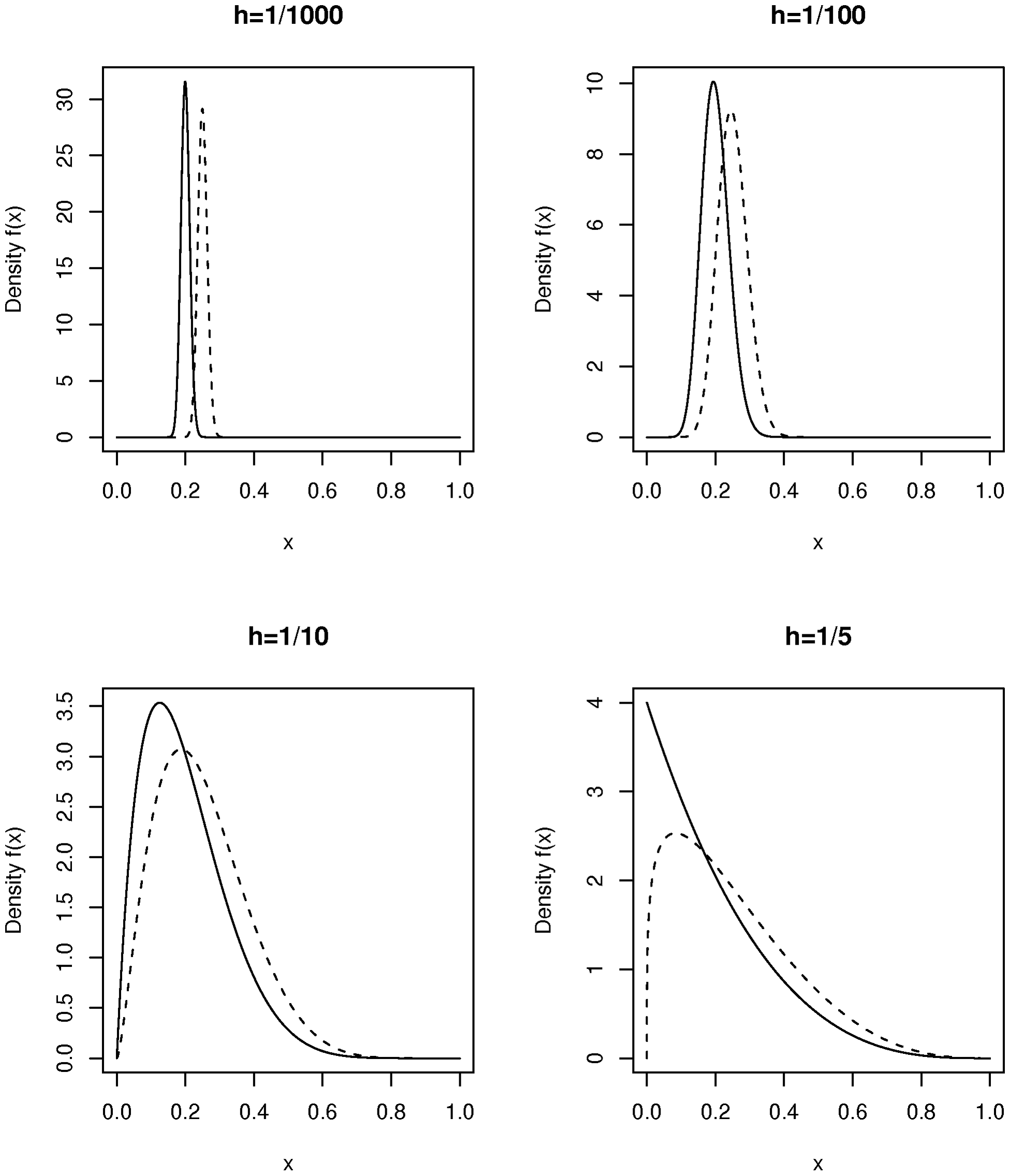 Plot of the density function of beta distributions parameterized by mean  and heterogeneity factor .