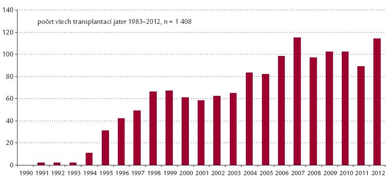 Transplantace jater v ČR v letech 1990–2012.