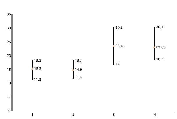 Latencie vĺn vľavo. 1. Rozsah latencií vlny p13 pri 1CH meraní; 2. Rozsah latencií vlny p13 pri 2Chmeraní; 3. Rozsah latencií vlny n23 pri 1CH meraní; 4. Rozsah latencií vlny n23 pri 2CH meraní.