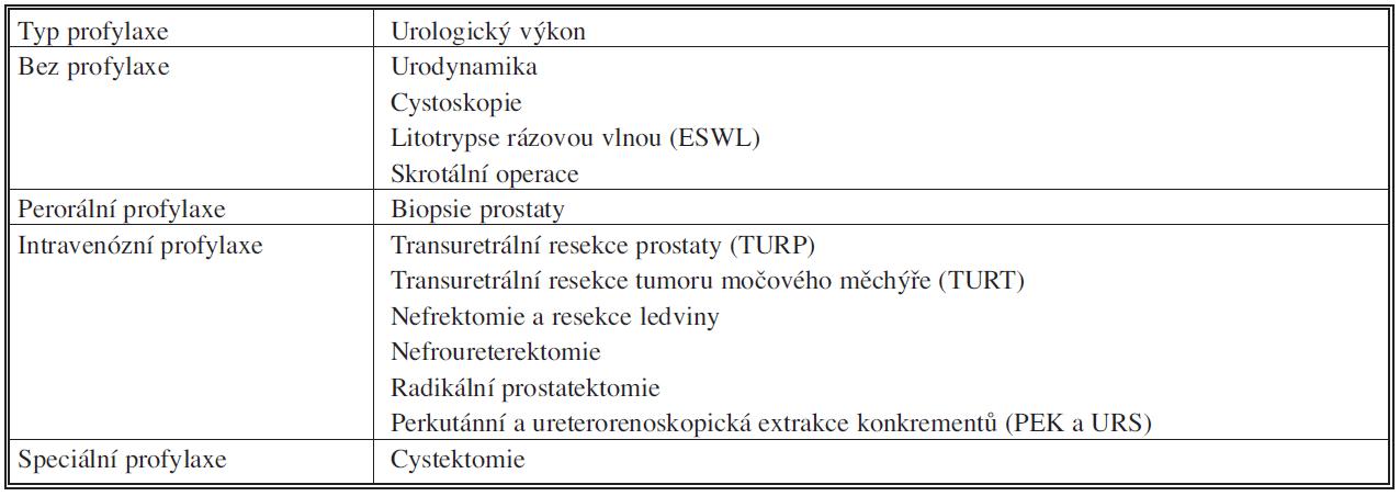Dávkování antibiotik v jednotlivých periodách Tab. 2. Antibiotic dosages during individual periods