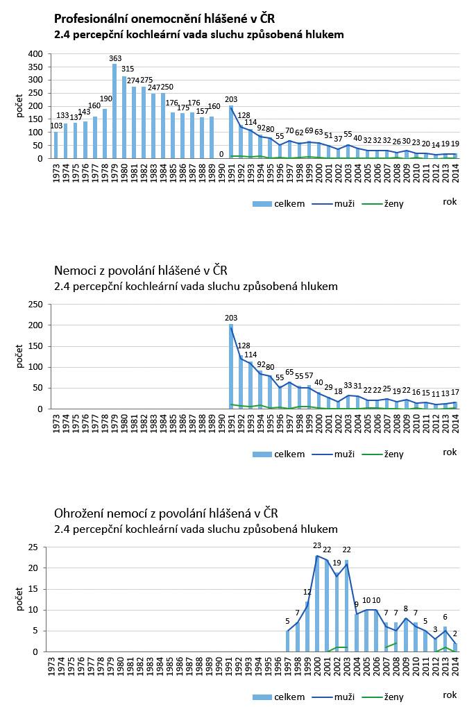 Incidence profesního poškození sluchu hlukem od roku 1973 podle SZÚ.