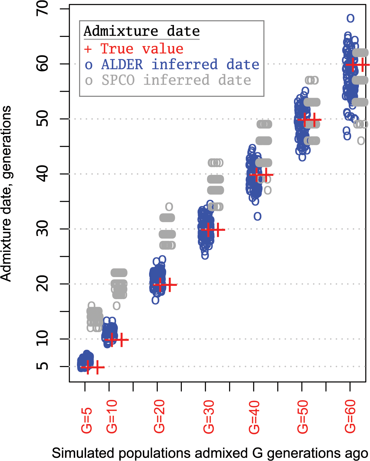 Admixture dates for simulated populations.