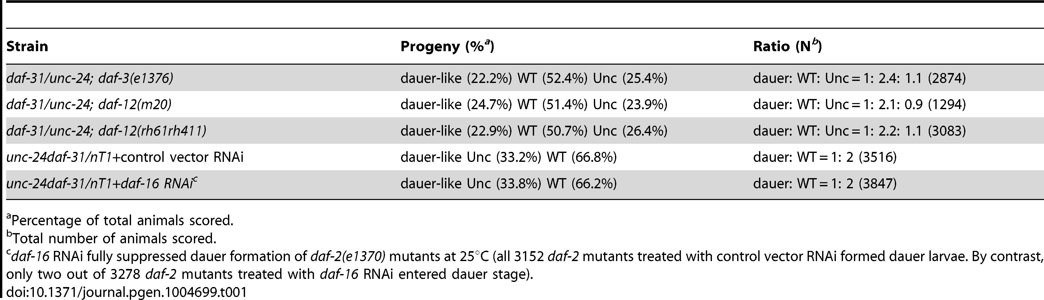 Epistatic tests between <i>daf-31</i> and <i>daf-d</i> mutations for dauer formation.