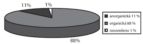Typy CT nalezených v oblasti ústní dutiny a hltanu (v %).