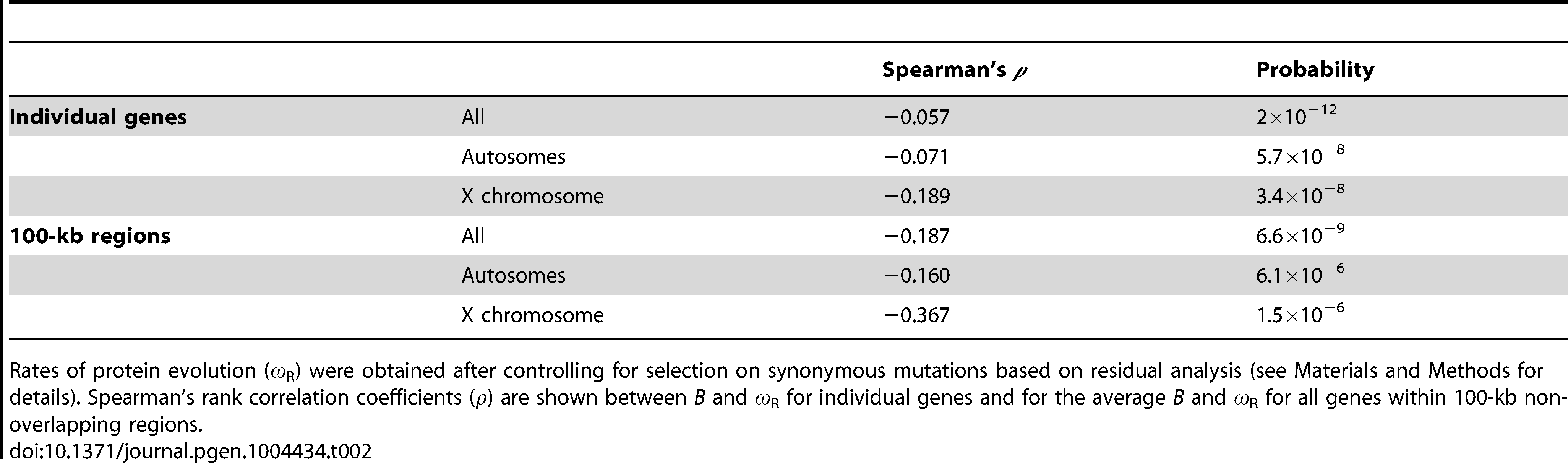 Correlation coefficients between estimates of <i>B</i> and rates of protein evolution (<i>ω</i><sub>R</sub>).