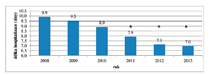 Průměrná délka hospitalizace ve dnech