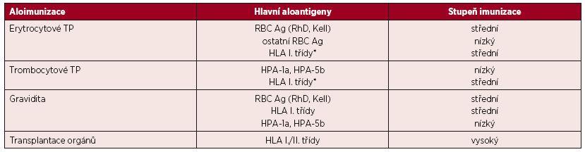 Podíl hlavních aloantigenů na imunizaci