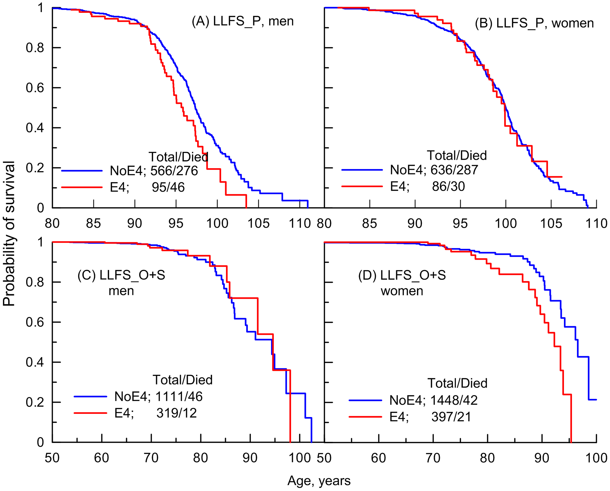 Empirical age patterns of survival of the ApoE4 carriers and non-carriers in the LLFS.