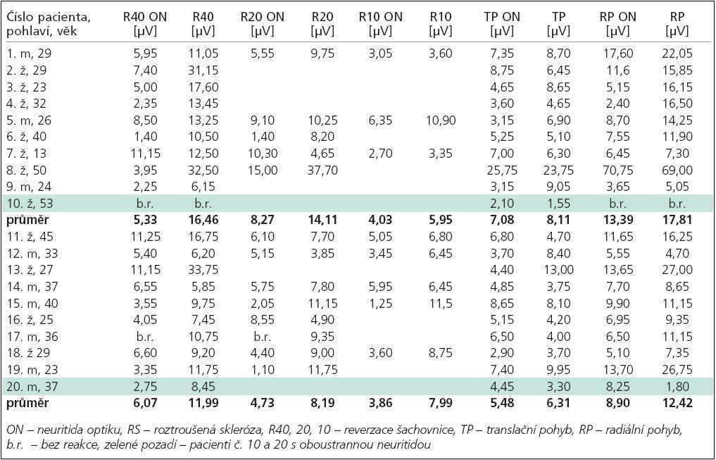 Porovnání sledovaných hodnot u pacientů s PN nemocí do 2 let trvání nemoci (PN 1) vs trvání nemoci nad 2 roky (PN 2) pomocí neparametrického Mannova-Whitneyova testu.