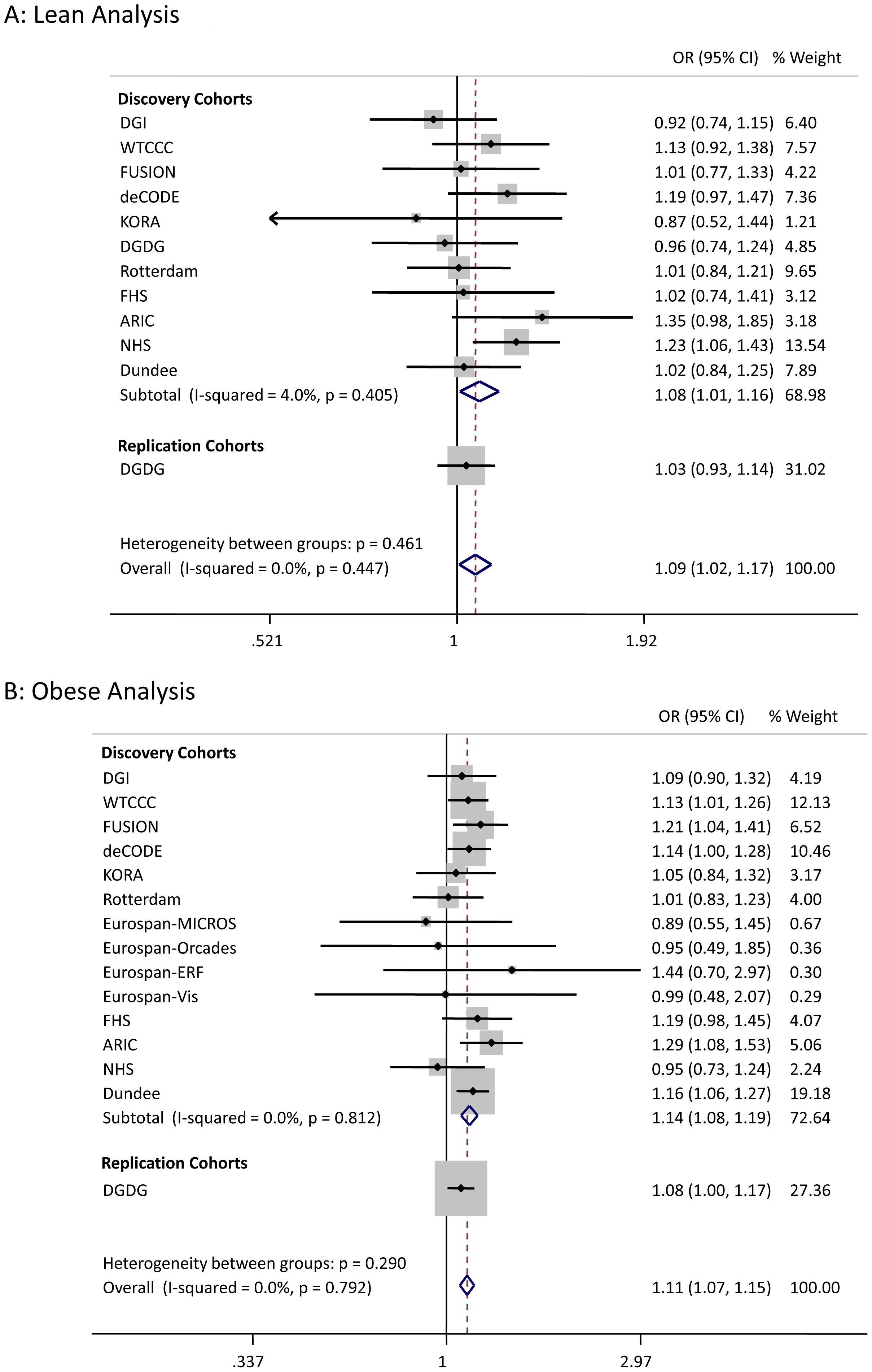 Test statistics for <i>HMG20A</i> association in lean and obese cases versus all controls.