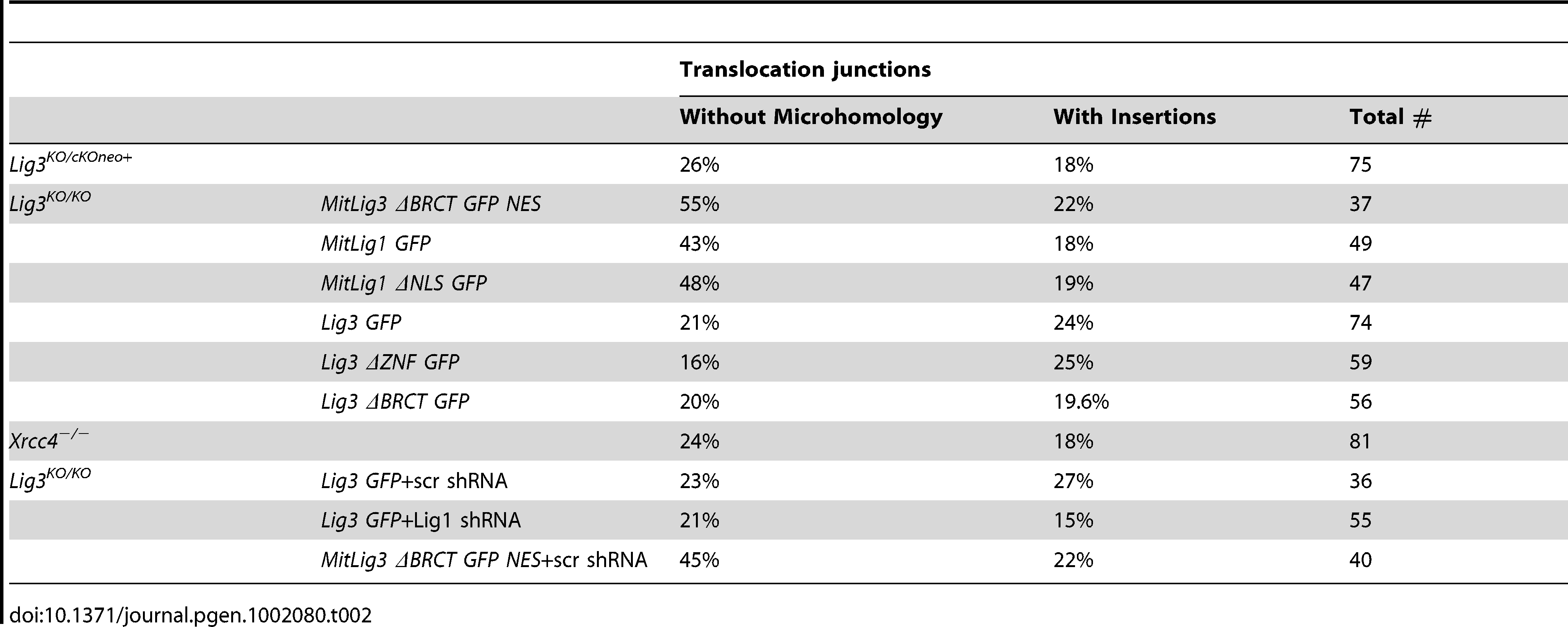 Percent of translocation junctions without microhomology and with insertions.