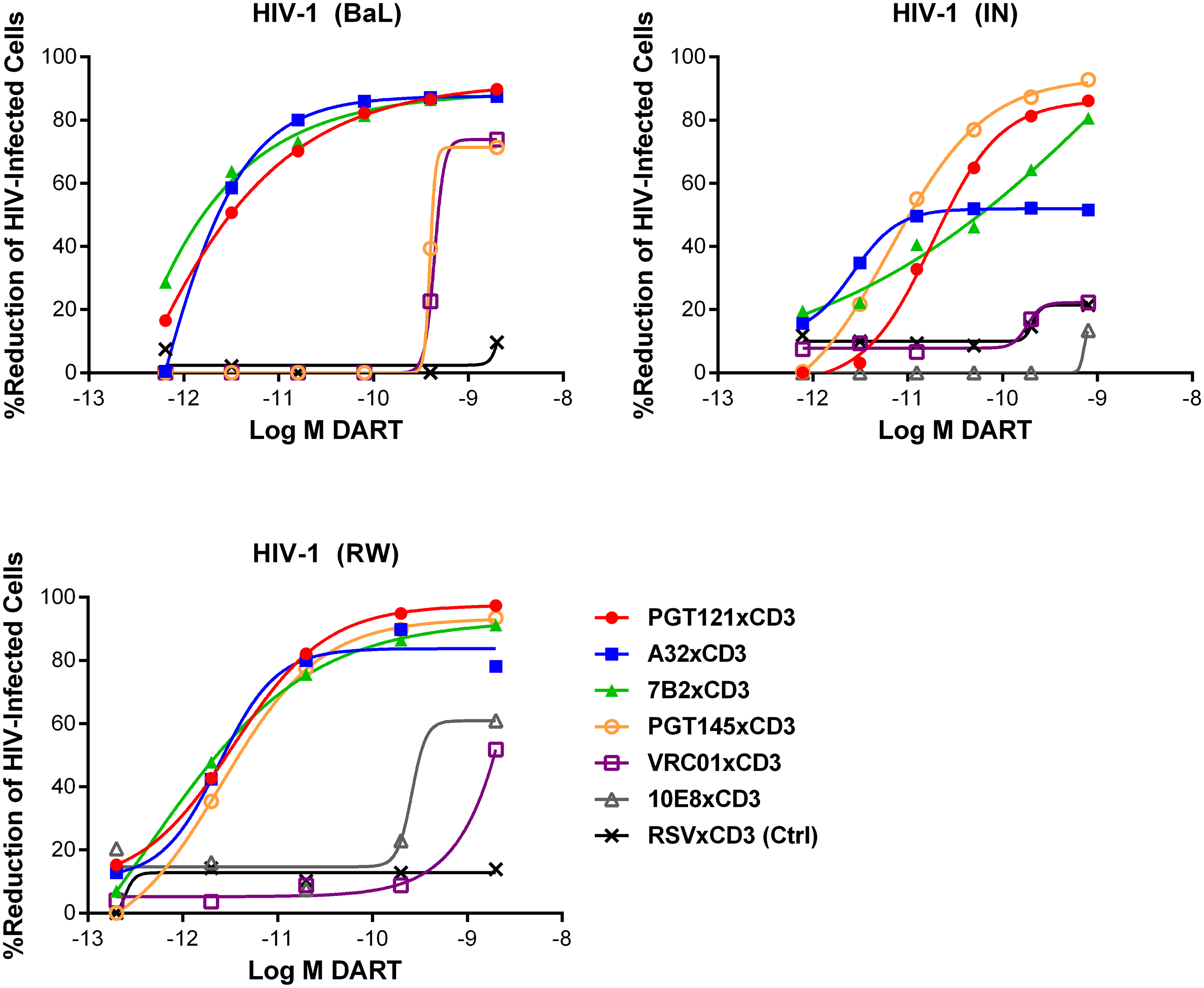 HIV DARTs induce CD8 T cell-dependent cytolysis of CD4 T cells infected with diverse HIV-1 isolates in vitro.