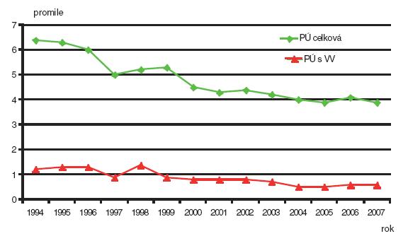 Perinatální úmrtnost – celková a z důvodu vrozené vady; Česká republika, 1994–2007 (zpracováno podle dat /© MUDr. Petr Velebil, 2009/)