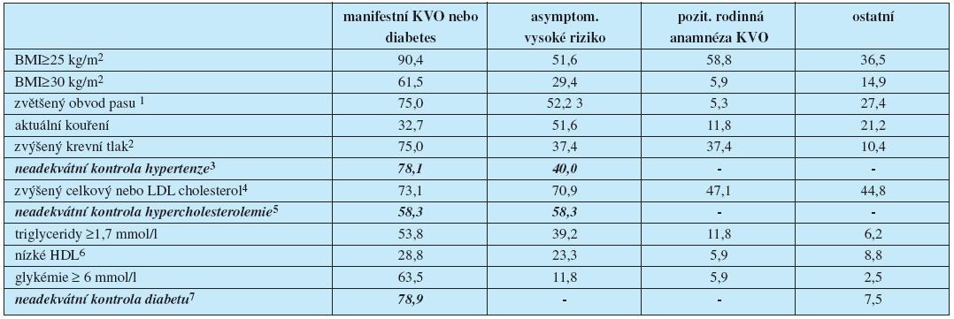 Adherence k doporučeným cílovým hodnotám konvečních rizikových faktorů ve skupinách podle priorit kardiovaskulární prevence.