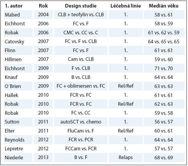 Počet nemocných a medián věku v randomizovaných CLL studiích publikovaných mezi lety 2004 a 2013.