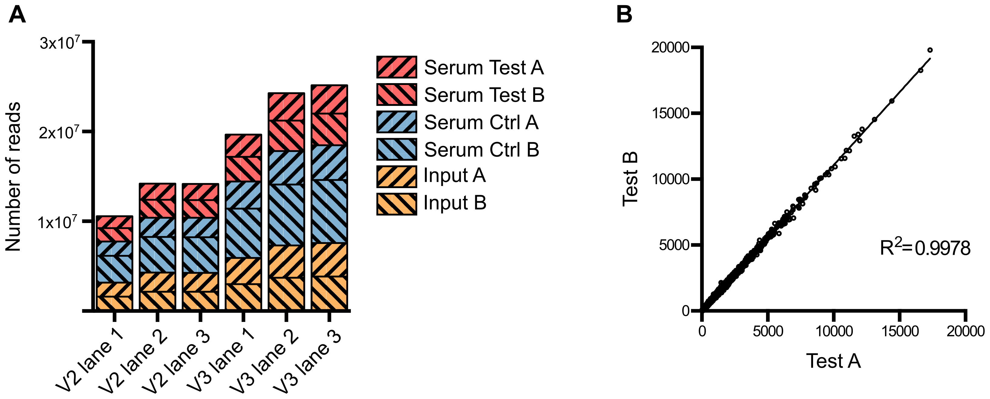 Summary of sequence read data from multiplexed TraDIS.
