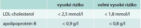 Cílové hodnoty krevních lipidů
