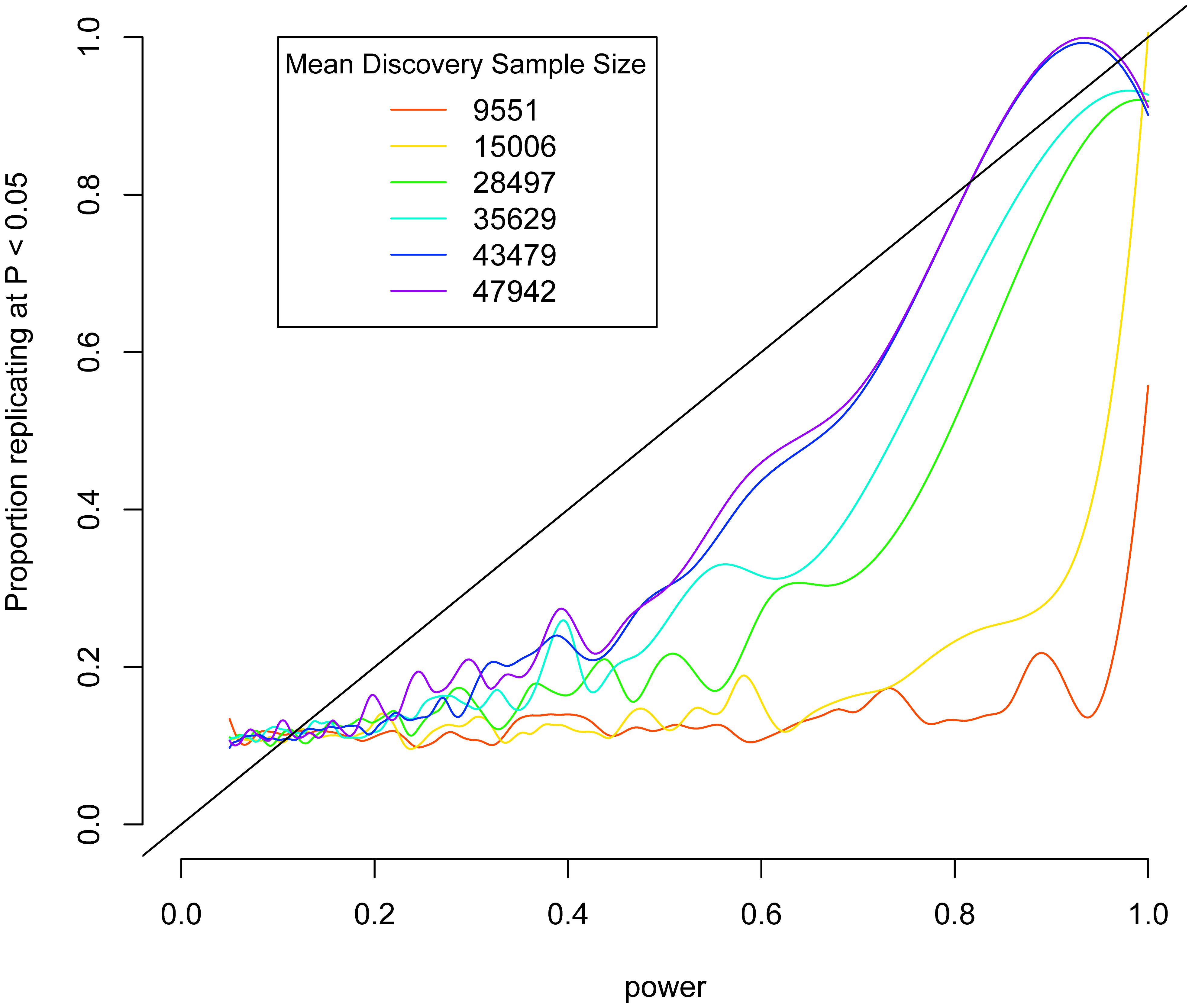 Replication as a function of power in height meta-analysis.