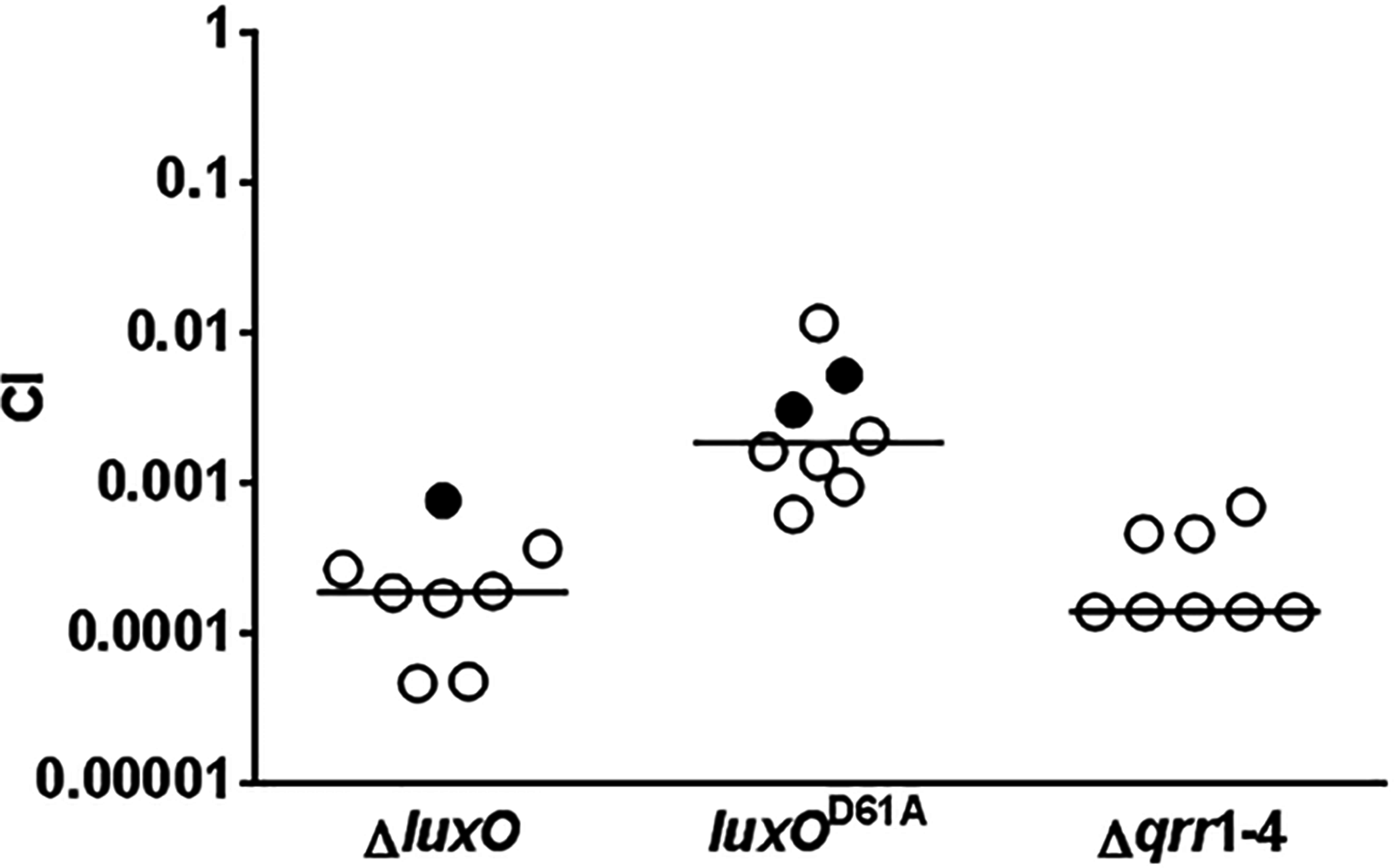 Activated LuxO and Qrr1-4 sRNAs are required for <i>V</i>. <i>cholerae</i> host colonization.