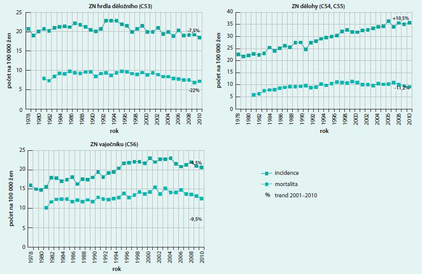 Trend incidence a mortality gynekologických zhoubných nádorů v ČR