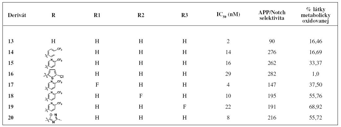 Hodnoty IC<sub>50</sub>, APP/Notch selektivita a metabolická stabilita derivátov 13–20<sup>24)</sup>