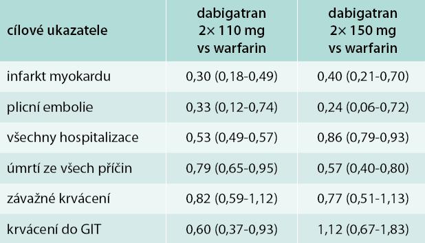 Tab. Analýza mortalitně/morbiditních dat při léčbě dabigatranem a warfarinem v Dánském národním registru.
