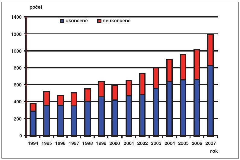 Prenatální diagnostika v ČR, 1994–2007, absolutní počty