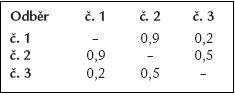 Hodnoty párového t testu pro big endotelin.