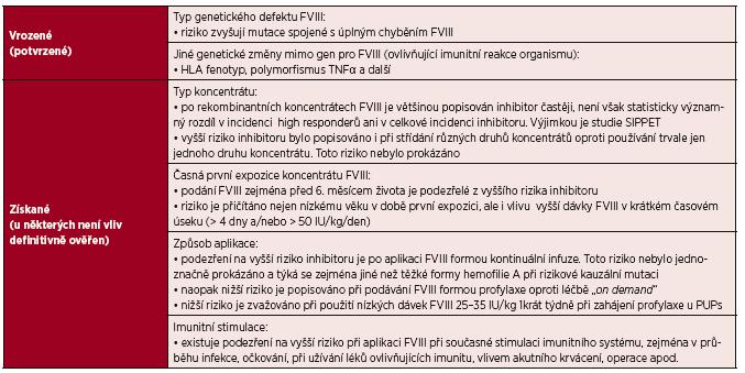 Faktory ovlivňující vznik inhibitoru (zejména) u dříve neléčených pacientů (PUPs) [28–41, 43, 44, 61, 62, 83–91]