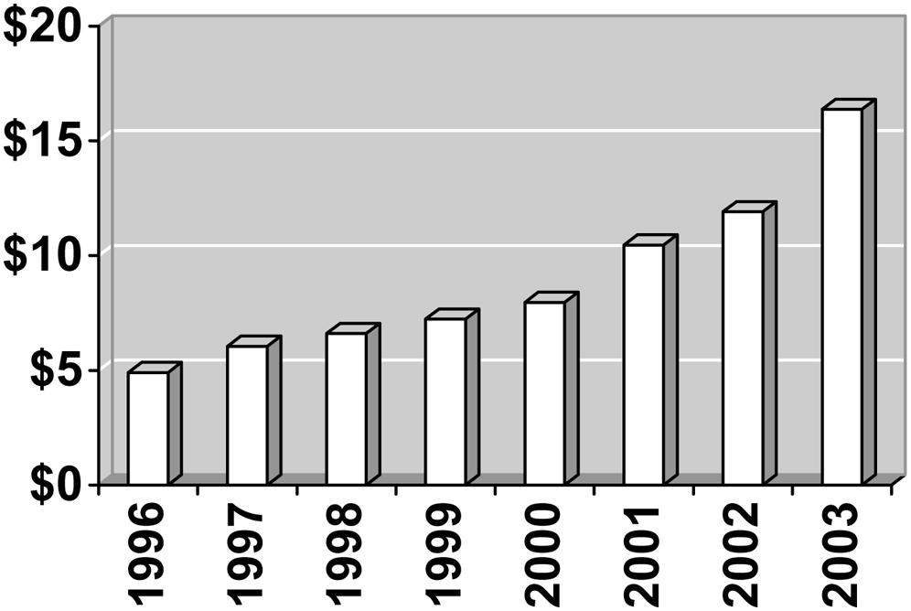 Retail value of US samples, in billions of dollars.