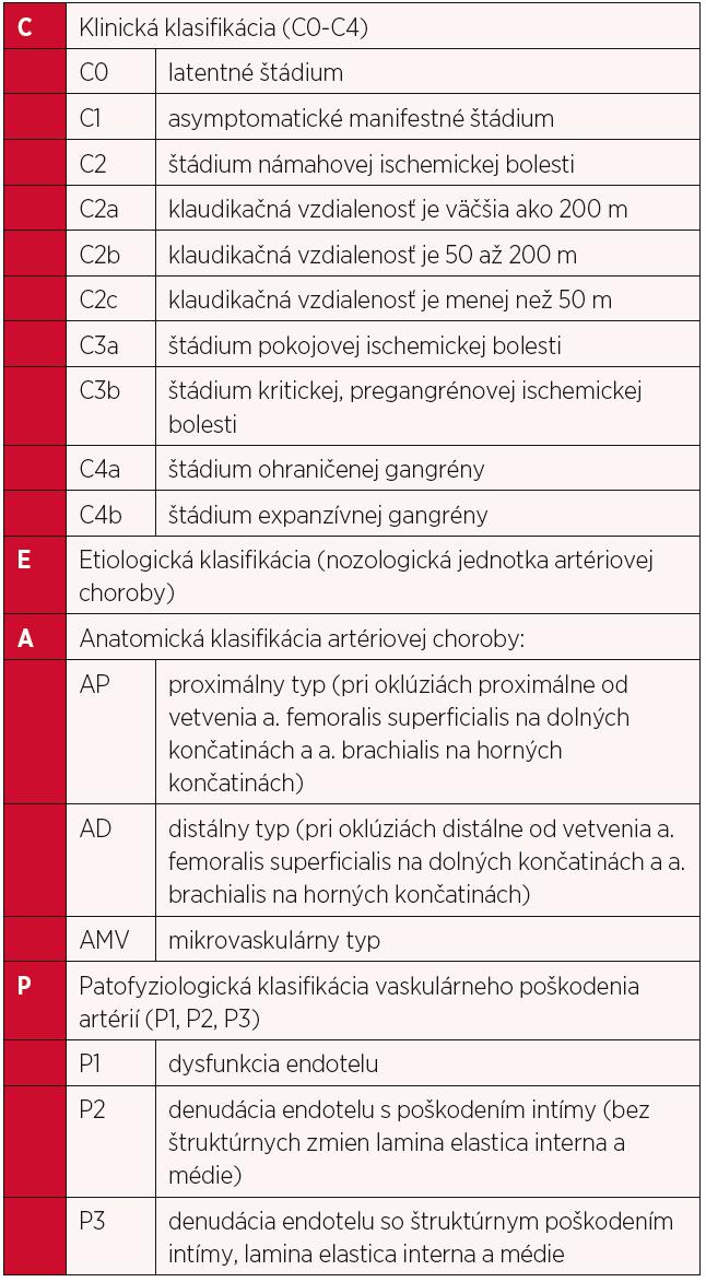 Klinicko-etiologicko-anatomicko-patofyziologická (CEAP) klasifikácia končatinovocievnej ischemickej choroby podľa Sekcie angiológov SLK (Gavorník P.)