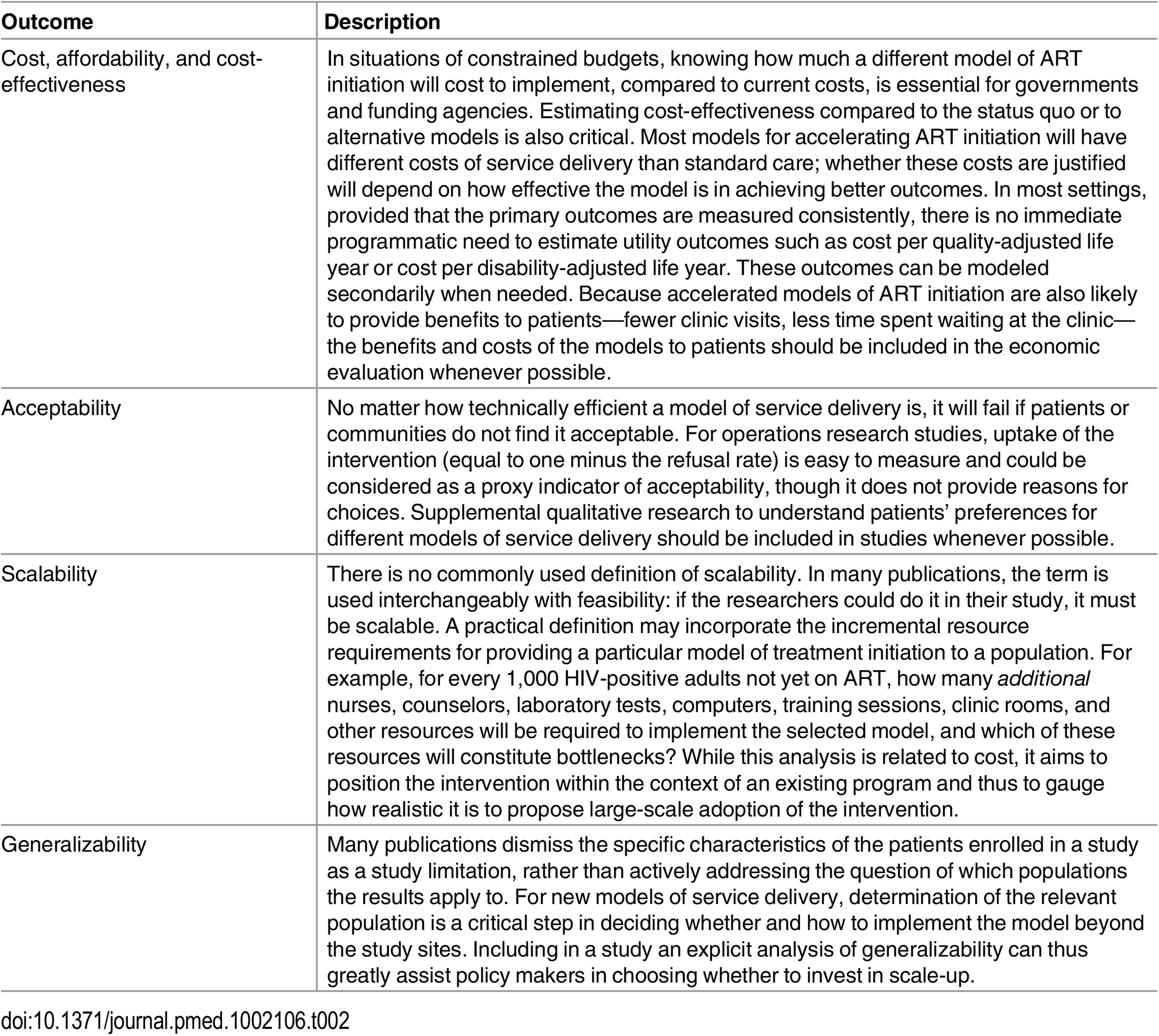 Proposed secondary outcomes for evaluation of ART initiation in general adult populations.