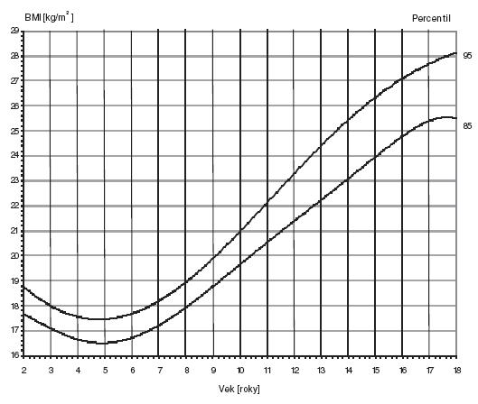 Graf 2b. Index telesnej hmotnosti. Dievčatá 2–18 rokov.