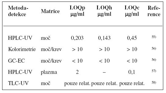 Analytické metody k fenotypizaci CYP2C9 s použitím tolbutamidu