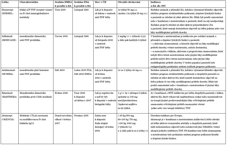 Biologické prostředky určené k léčbě RA (případně juvenilní idopatické artritidy).