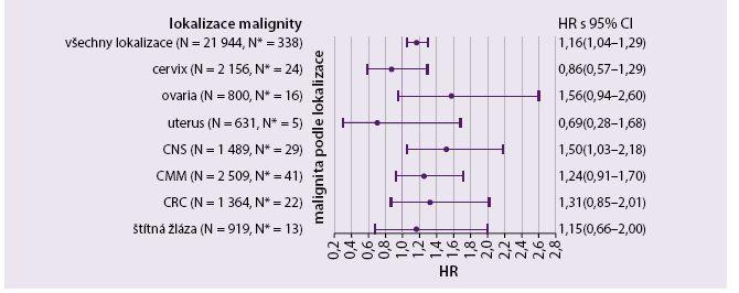 Poměr rizika vzniku malignity od místa pro ART ženy ve srovnání s non-ART ženy Pravý sloupec zobrazuje číselně poměry nebezpečí (HR) a 95% intervaly spolehlivosti (CI). Úpravy byly provedeny podle dosaženého věku, podle věku při začátku sledování, parita, kraje, bydliště a kalendářním obdobím. N označuje počet nádorových onemocnění, která se objevila po zahájení sledování ve skupině non-ART.  N* označuje počet nádorů ve skupině ART. Hodnoty rizikovosti, které byly statisticky významné mezi ART a non-art ženami, ztratily statistickou významnost po úpravách pro více analýz metodou Benjaminiovou-Hochbergovou.