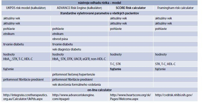 Tab. 13.2 | Hodnotenie kardiovaskulárneho rizika (hodnotené parametre a kalkulátor rizika)