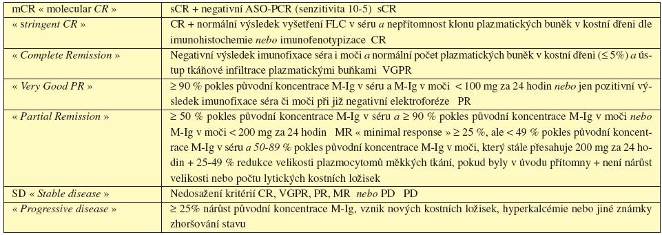 Tab. 6.1 Současné definice dosažených léčebných odpovědí u MM (dle IMWG 2006, 2008).