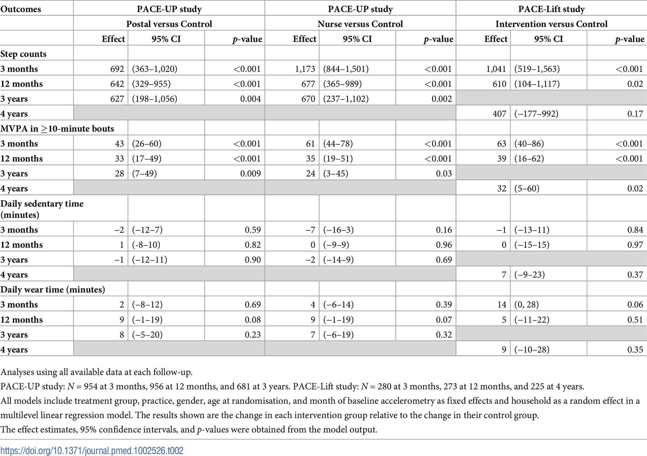 PACE-UP and PACE-Lift studies: Accelerometry outcomes at 3 months, 12 months, and 3 years (PACE-UP) and 4 years (PACE-Lift).