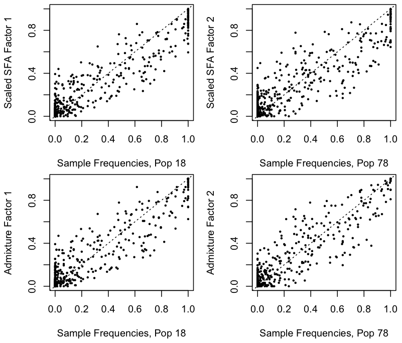 Estimated scaled factors from SFA and admixture on the 1-D isolation-by-distance simulation against the generating allele frequencies.