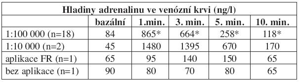 Hladiny adrenalinu ve venózní krvi po injekční aplikaci - rozdělení podle koncentrace, porovnání s kontrolními skupinami