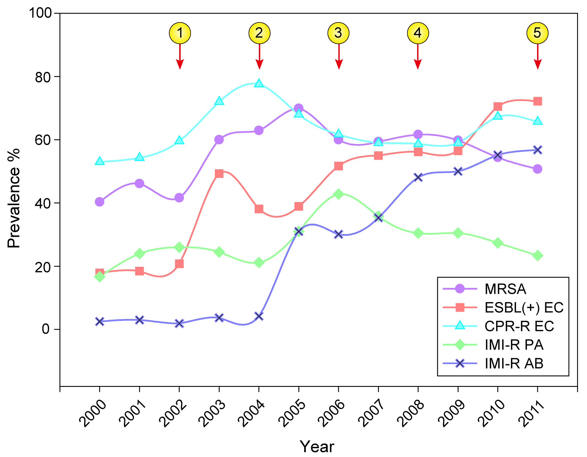 Overall trends in prevalence of major antimicrobial-resistant bacteria in Chinese tertiary hospitals in 2000–2011.