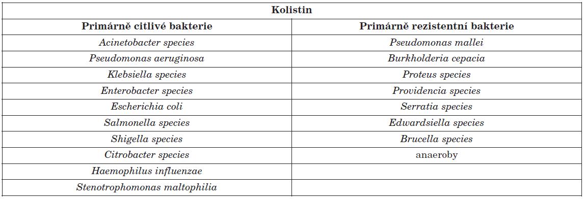 Klinicky nejvýznamnější kmeny bakterií citlivých a rezistentních ke kolistinu [15, 16, 17] Table 1. Clinically most important colistin-susceptible and colistin-resistant bacterial strains [15, 16, 17]