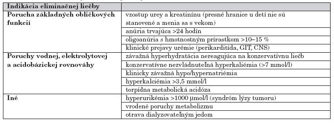 Indikácie akútnej eliminačnej liečby u detí [2, 3, 10, 11].