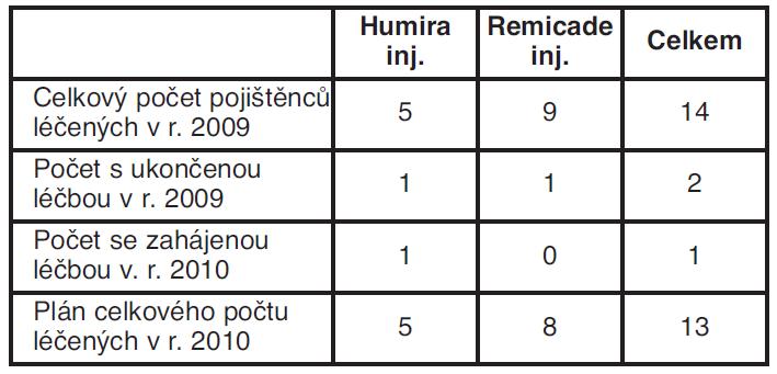 Počet léčených LP Humira a Remicade inj. v r. 2009 a plán pro r. 2010