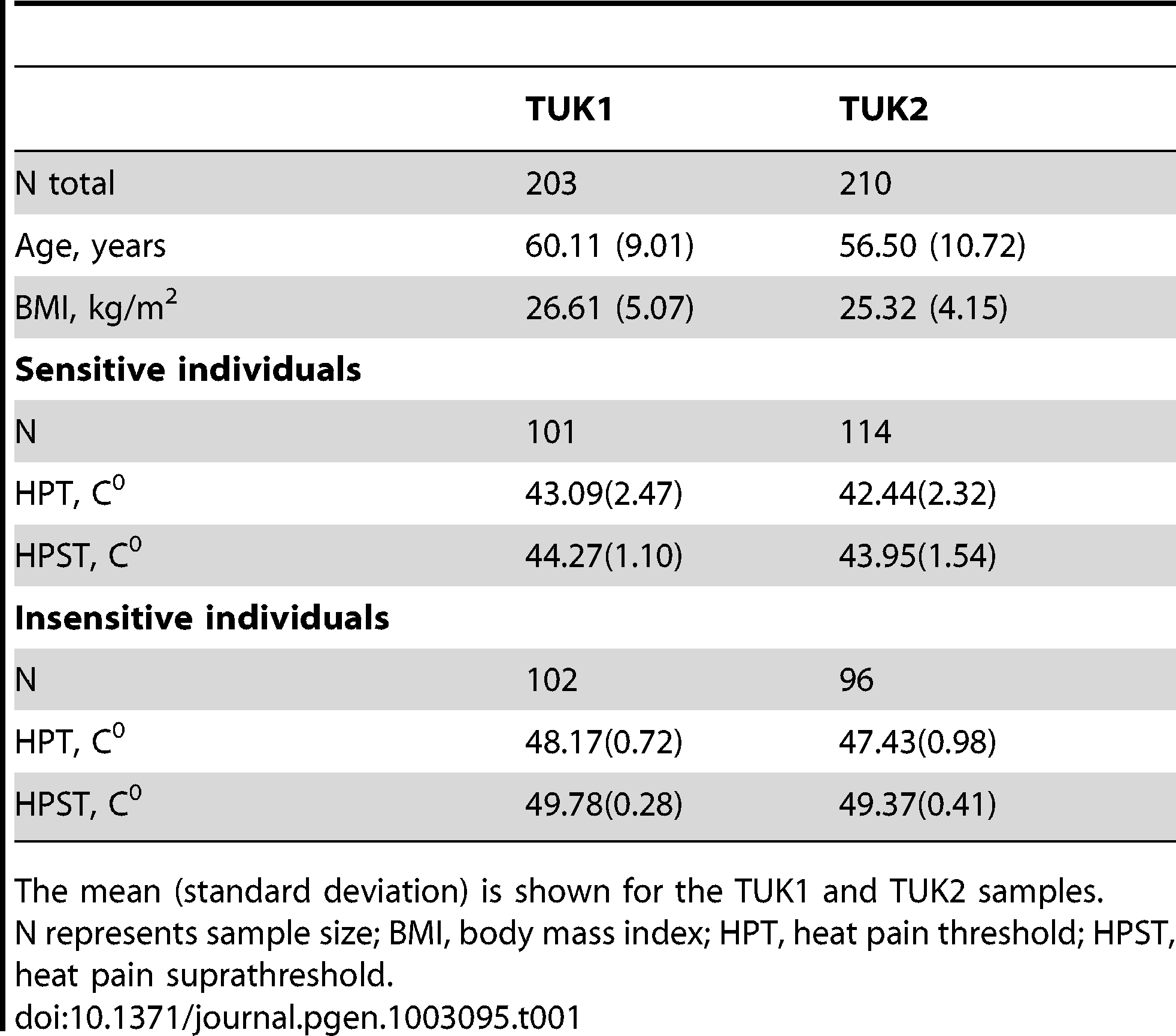 Characteristics of the individuals in the TUK1 and TUK2 samples.